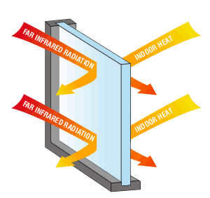 This image shows how Low E windows and glass can save you money by redirecting heat.